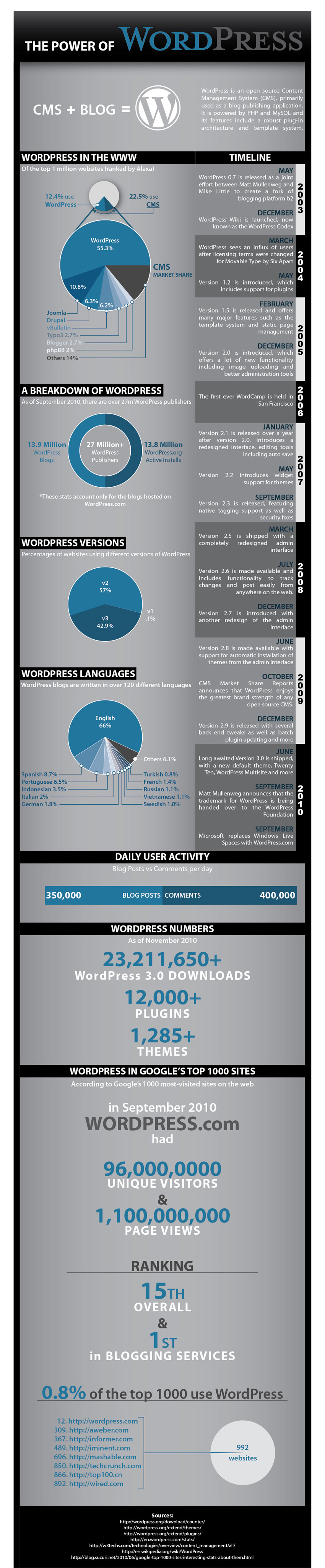 Infographics - The Power of WordPress
