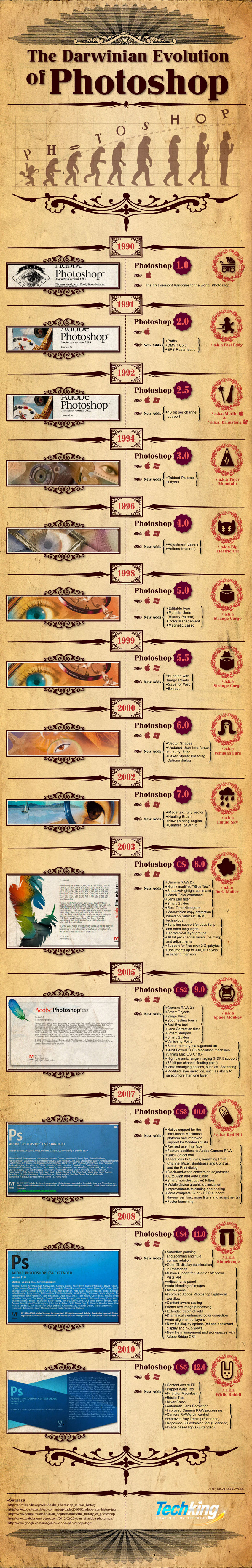 Infographics - The Darwinian Evolution of Photoshop